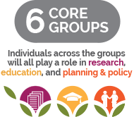6 Core Groups