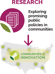 Research in Communities of Innovation
