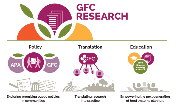 GFC Research